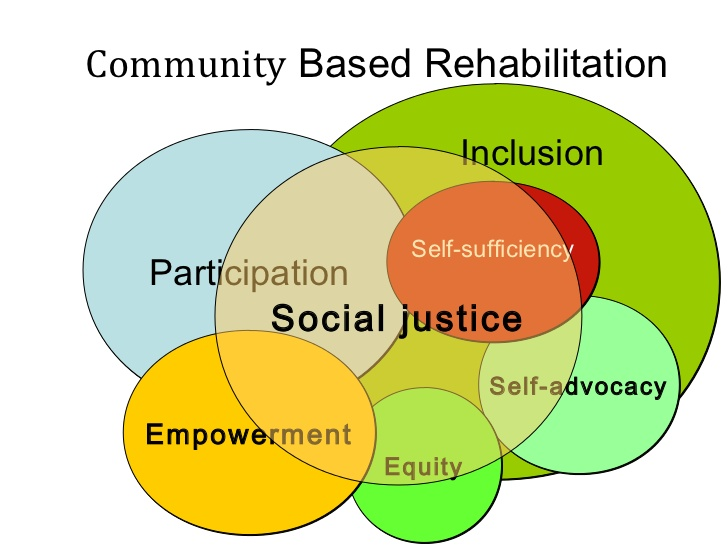 Community Based Rehabilitation Cbr Program Nawbnepal